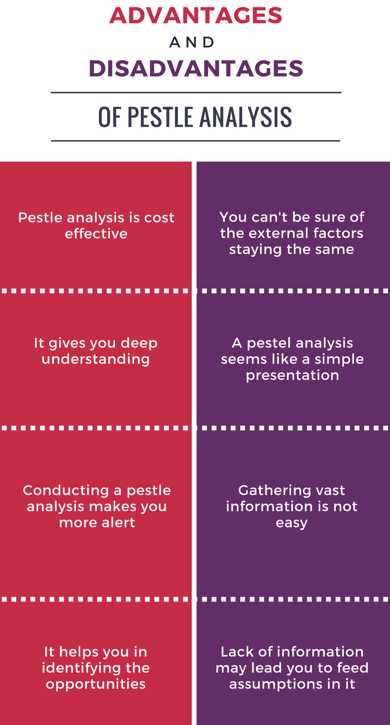 limitations of pest analysis The pest analysis is a lesser known, but useful strategy tool great for assessing pests and hazards to your business.